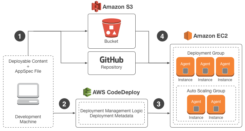 The flow of a typical AWS CodeDeploy deployment
