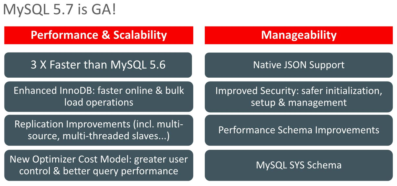 MySQL 5.7 New Features